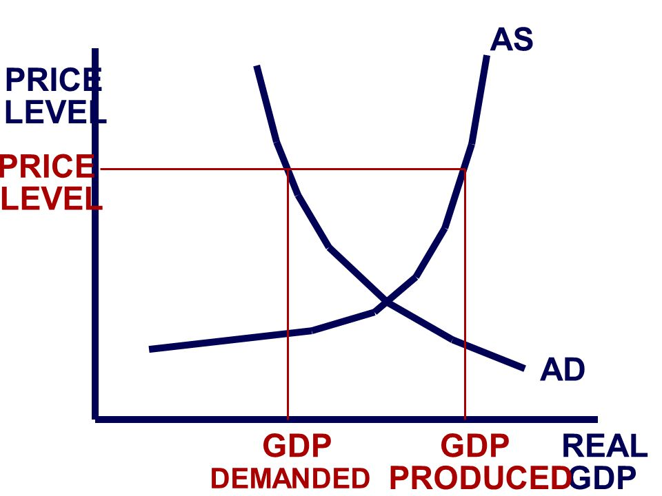 PRICE LEVEL REAL GDP AS AD PRICE LEVEL GDP DEMANDED GDP PRODUCED
