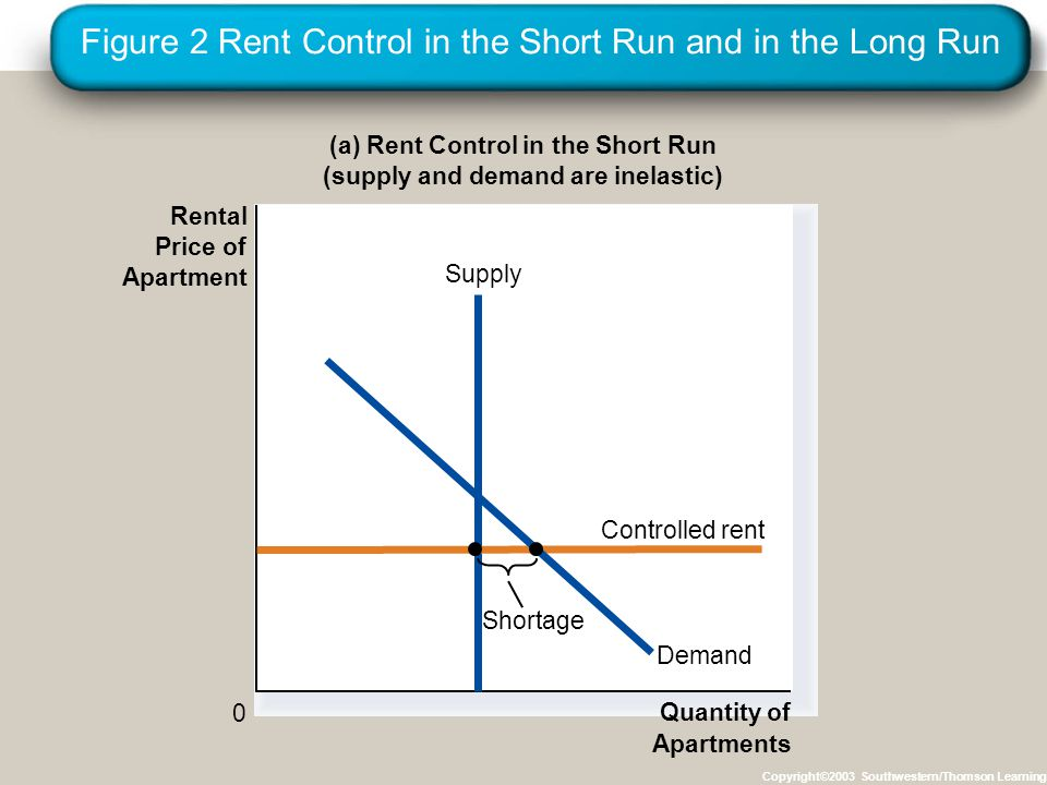Figure 2 Rent Control in the Short Run and in the Long Run Copyright©2003 Southwestern/Thomson Learning (a) Rent Control in the Short Run (supply and demand are inelastic) Quantity of Apartments 0 Supply Controlled rent Rental Price of Apartment Demand Shortage