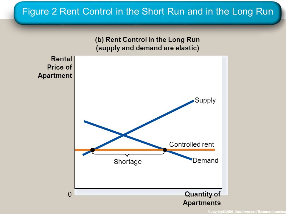Figure 2 Rent Control in the Short Run and in the Long Run Copyright©2003 Southwestern/Thomson Learning (b) Rent Control in the Long Run (supply and demand are elastic) 0 Rental Price of Apartment Quantity of Apartments Demand Supply Controlled rent Shortage