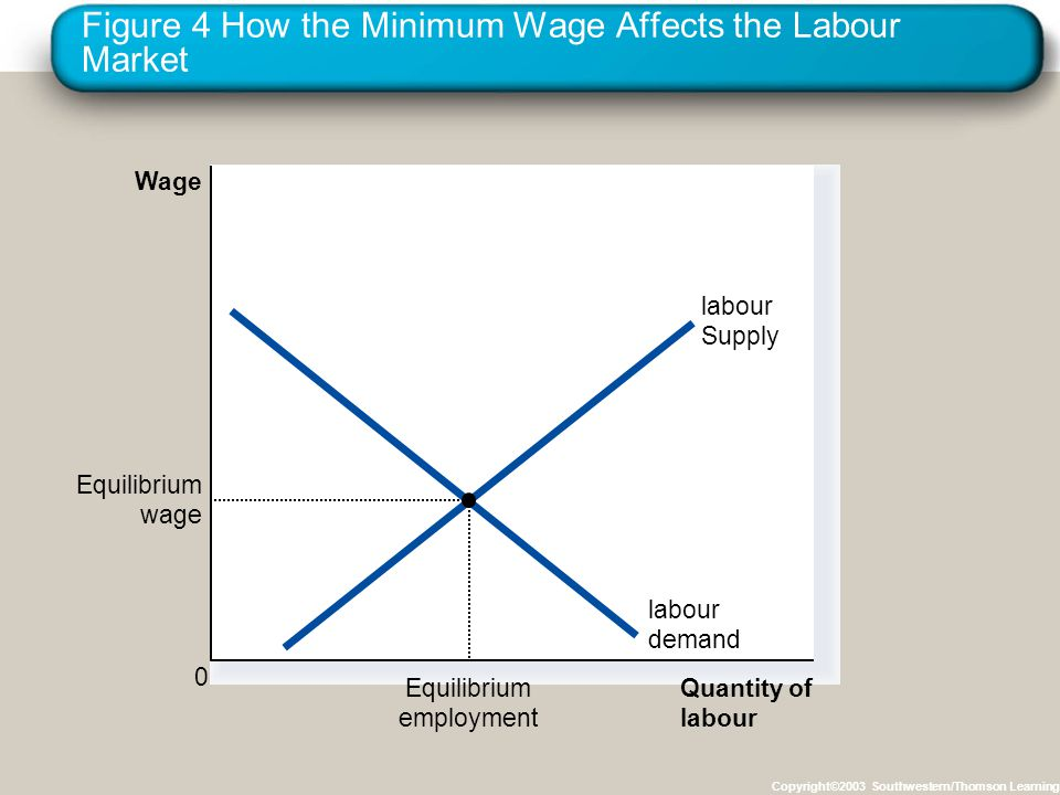 Figure 4 How the Minimum Wage Affects the Labour Market Copyright©2003 Southwestern/Thomson Learning Quantity of labour Wage 0 labour demand labour Supply Equilibrium employment Equilibrium wage