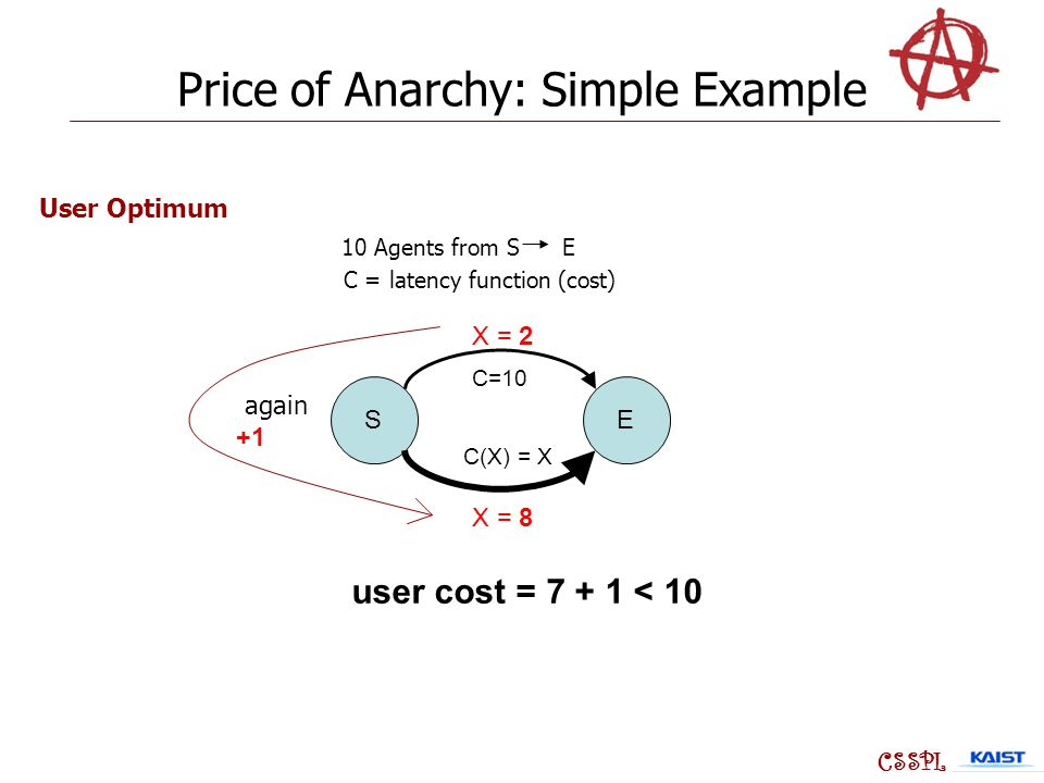 SE C=10 C(X) = X X = 8 X = 2 CSSPL 10 Agents from S E C = latency function (cost) User Optimum user cost = 7 + 1 < 10 Price of Anarchy: Simple Example again +1