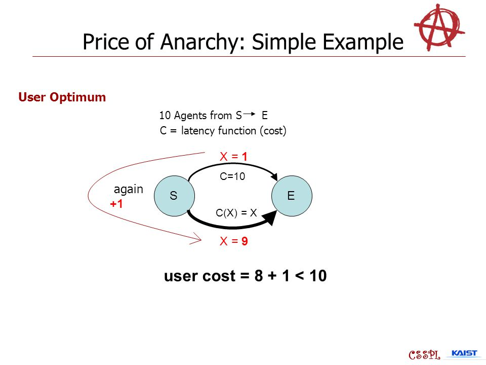 SE C=10 C(X) = X X = 9 X = 1 CSSPL 10 Agents from S E C = latency function (cost) User Optimum user cost = 8 + 1 < 10 Price of Anarchy: Simple Example again +1