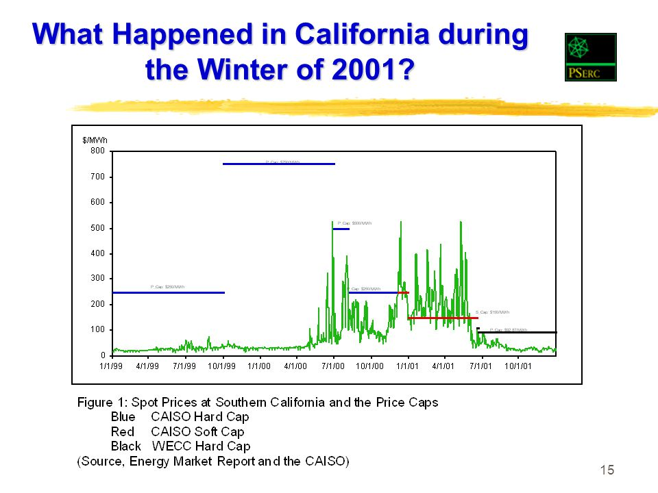 15 What Happened in California during the Winter of 2001