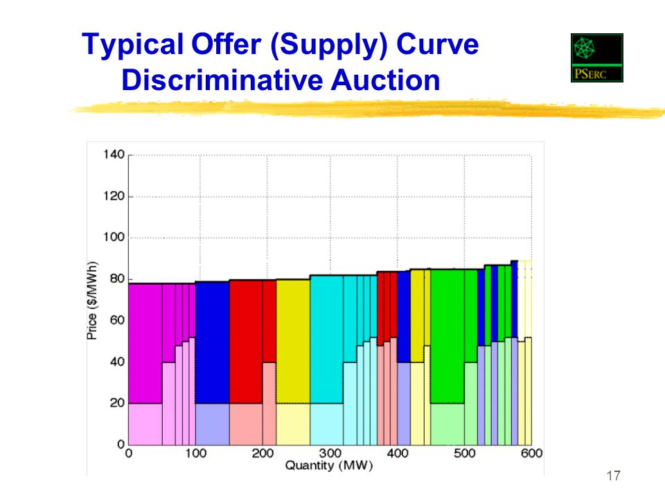 17 Typical Offer (Supply) Curve Discriminative Auction