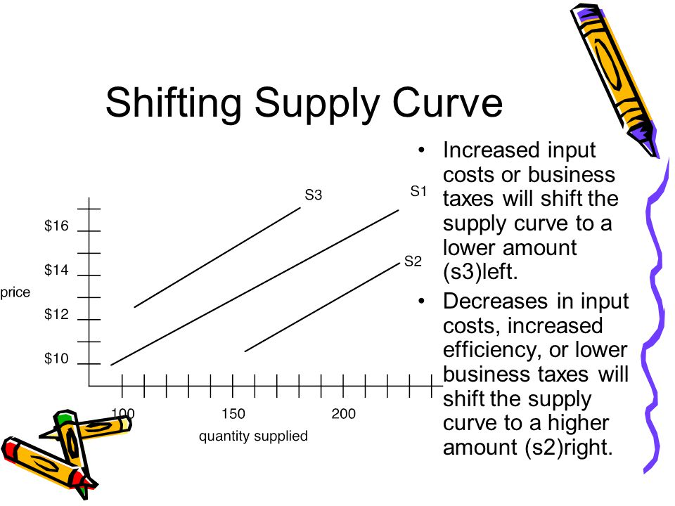 Shifting Supply Curve Increased input costs or business taxes will shift the supply curve to a lower amount (s3)left.