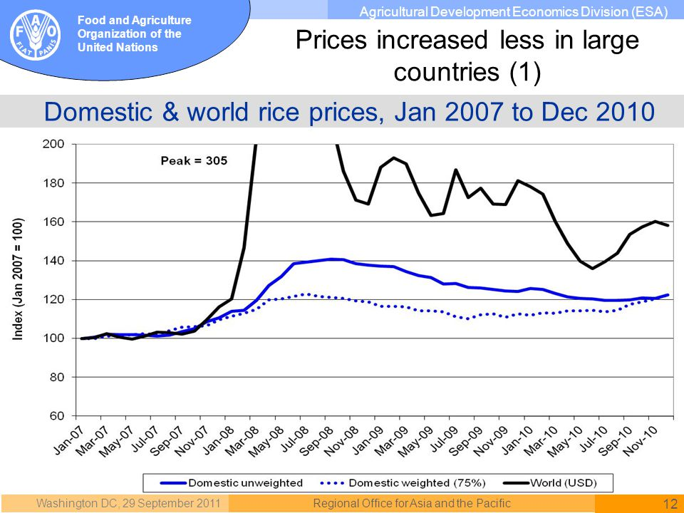 Washington DC, 29 September 2011 12 Regional Office for Asia and the Pacific Food and Agriculture Organization of the United Nations Agricultural Development Economics Division (ESA) Domestic & world rice prices, Jan 2007 to Dec 2010 Prices increased less in large countries (1)