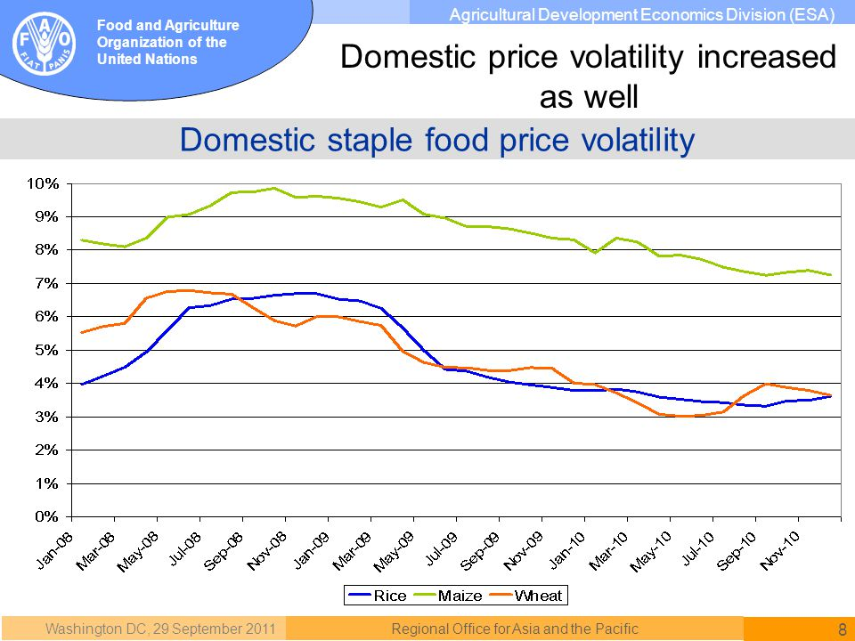 Washington DC, 29 September 2011 8 Regional Office for Asia and the Pacific Food and Agriculture Organization of the United Nations Agricultural Development Economics Division (ESA) Domestic staple food price volatility Domestic price volatility increased as well