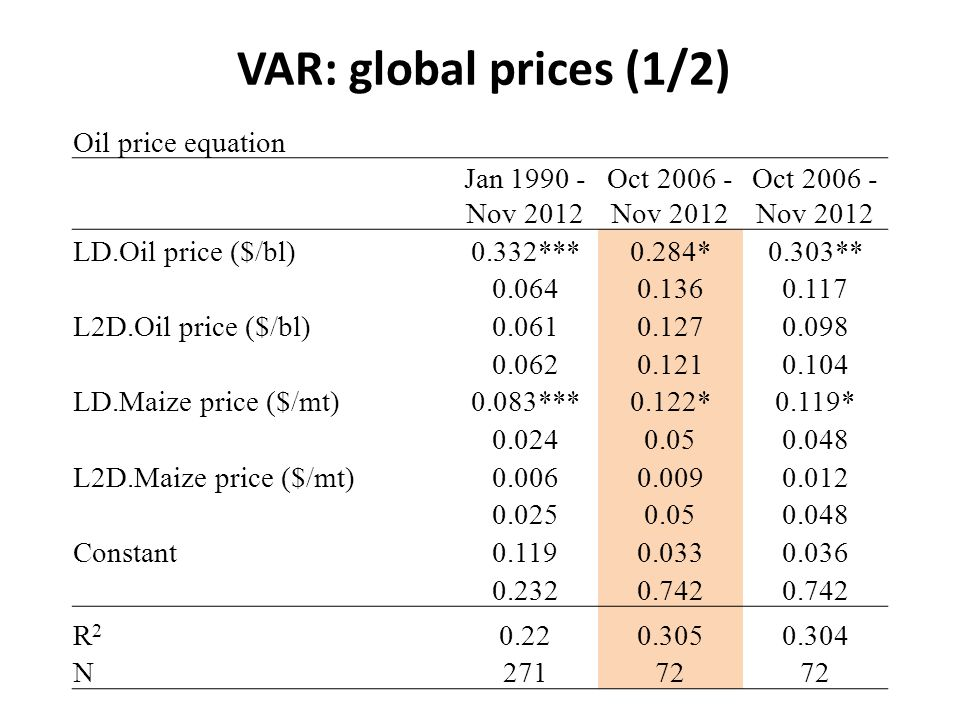 VAR: global prices (1/2) Oil price equation Jan 1990 - Nov 2012 Oct 2006 - Nov 2012 LD.Oil price ($/bl)0.332***0.284*0.303** 0.0640.1360.117 L2D.Oil price ($/bl)0.0610.1270.098 0.0620.1210.104 LD.Maize price ($/mt)0.083***0.122*0.119* 0.0240.050.048 L2D.Maize price ($/mt)0.0060.0090.012 0.0250.050.048 Constant0.1190.0330.036 0.2320.742 R2R2 0.220.3050.304 N27172