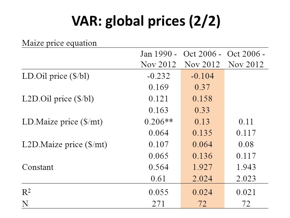 VAR: global prices (2/2) Maize price equation Jan 1990 - Nov 2012 Oct 2006 - Nov 2012 LD.Oil price ($/bl)-0.232-0.104 0.1690.37 L2D.Oil price ($/bl)0.1210.158 0.1630.33 LD.Maize price ($/mt)0.206**0.130.11 0.0640.1350.117 L2D.Maize price ($/mt)0.1070.0640.08 0.0650.1360.117 Constant0.5641.9271.943 0.612.0242.023 R2R2 0.0550.0240.021 N27172