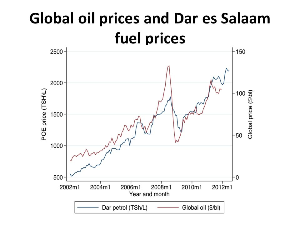Global oil prices and Dar es Salaam fuel prices