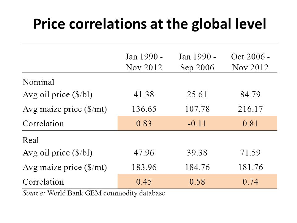 Price correlations at the global level Jan 1990 - Nov 2012 Jan 1990 - Sep 2006 Oct 2006 - Nov 2012 Nominal Avg oil price ($/bl)41.3825.6184.79 Avg maize price ($/mt)136.65107.78216.17 Correlation0.83-0.110.81 Real Avg oil price ($/bl)47.9639.3871.59 Avg maize price ($/mt)183.96184.76181.76 Correlation0.450.580.74 Source: World Bank GEM commodity database
