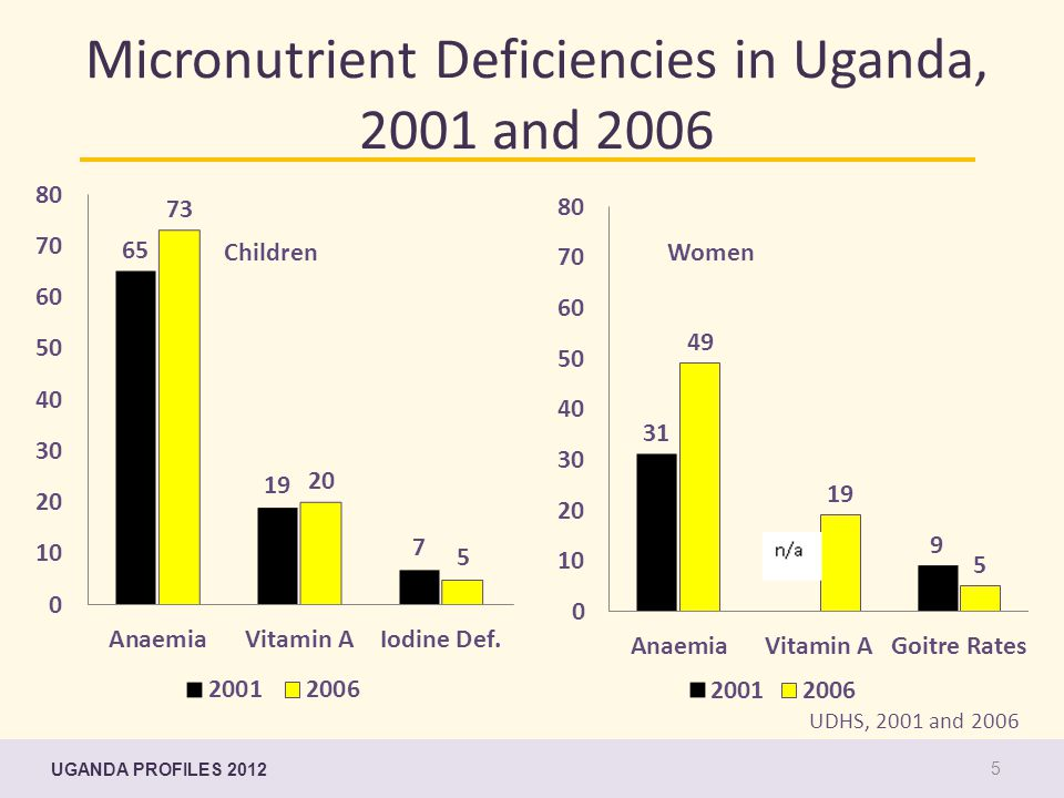Micronutrient Deficiencies in Uganda, 2001 and 2006 UDHS, 2001 and 2006 ChildrenWomen UGANDA PROFILES 2012 5