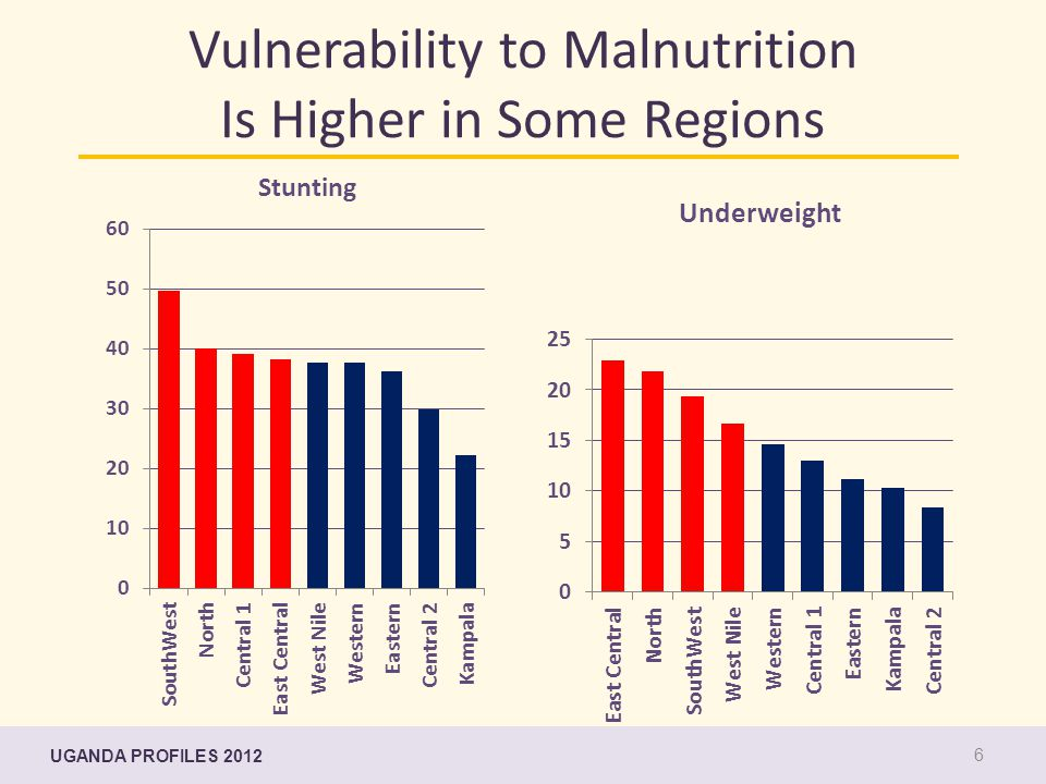 Vulnerability to Malnutrition Is Higher in Some Regions UDHS, 2006 UGANDA PROFILES 2012 6