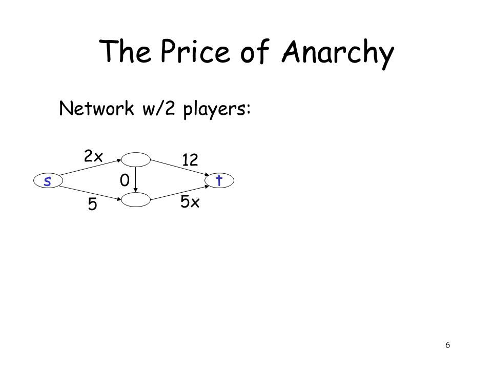 6 The Price of Anarchy Network w/2 players: st 2x 12 5x 5 0
