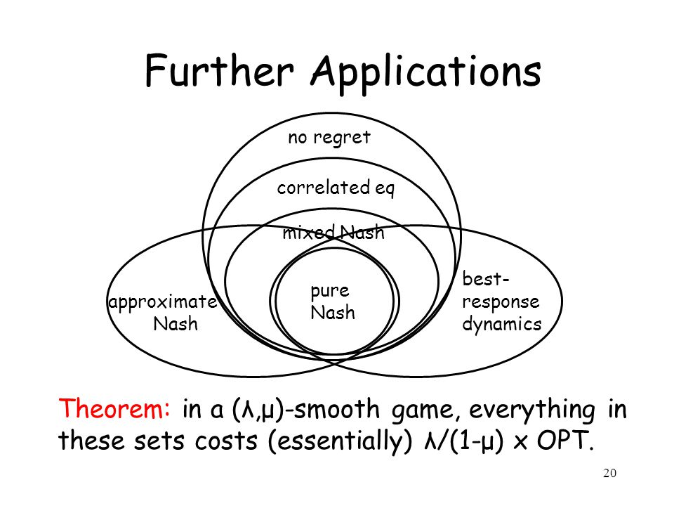 20 Further Applications pure Nash mixed Nash correlated eq no regret best- response dynamics approximate Nash Theorem: in a (λ,μ)-smooth game, everything in these sets costs (essentially) λ/(1-μ) x OPT.