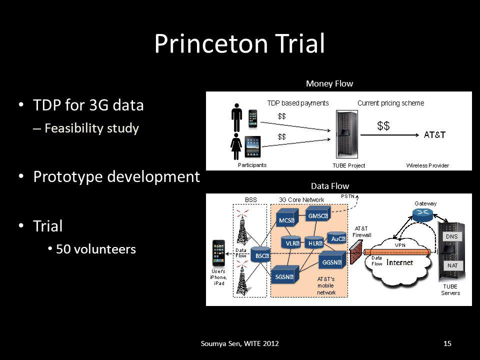 Princeton Trial TDP for 3G data – Feasibility study Prototype development Trial 50 volunteers Data Flow Money Flow Soumya Sen, WITE 201215