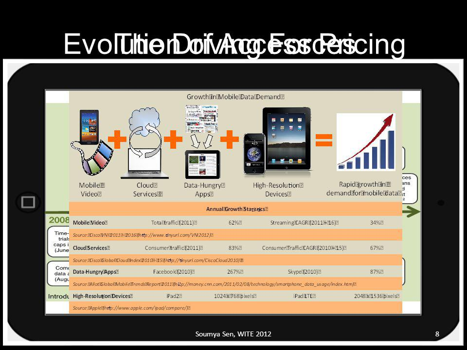 Evolution of Access Pricing The Driving Forces Soumya Sen, WITE 20128