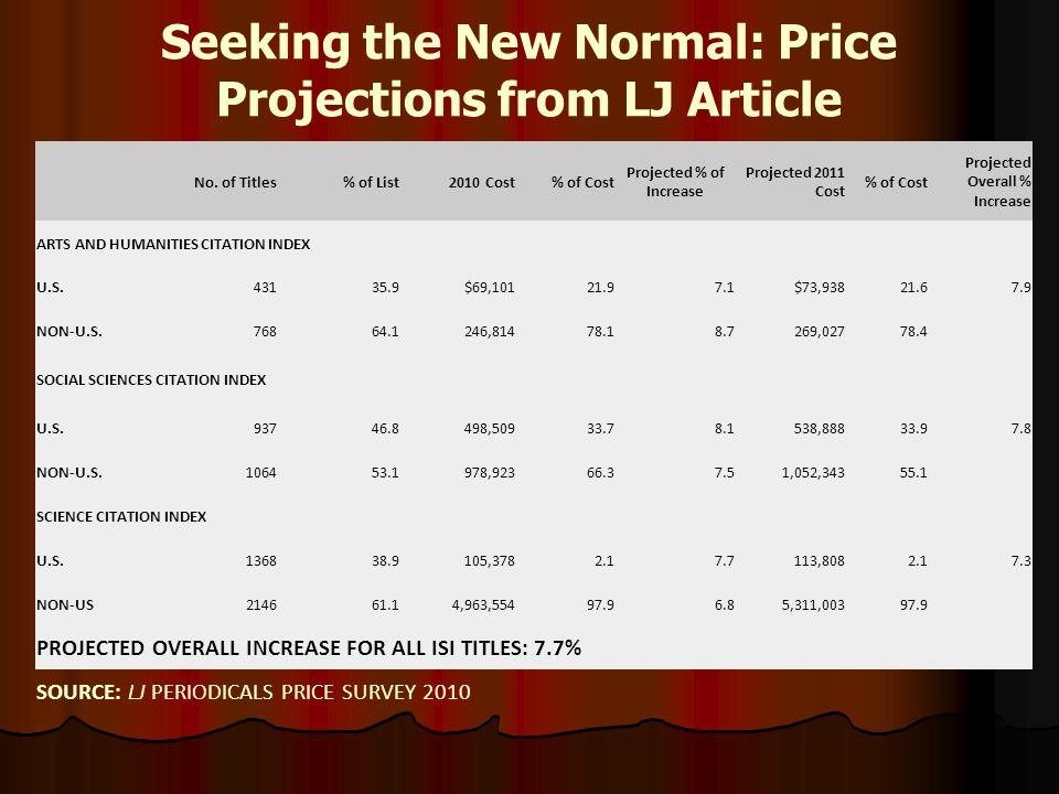 Seeking the New Normal: Price Projections from LJ Article No.