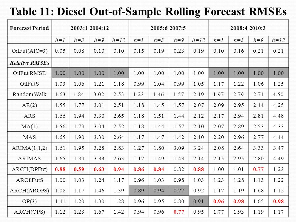 Table 11: Diesel Out-of-Sample Rolling Forecast RMSEs Forecast Period2003:1-2004:122005:6-2007:52008:4-2010:3 h=1h=3h=9h=12h=1h=3h=9h=12h=1h=3h=9h=12 OilFut(AIC=3)0.050.080.10 0.150.190.230.190.100.160.21 Relative RMSEs OilFut RMSE1.00 OilFutS1.031.061.211.180.991.040.991.051.171.221.061.25 Random Walk1.631.843.022.531.231.461.572.191.972.792.714.50 AR(2)1.551.773.012.511.181.451.572.072.092.952.444.25 ARS1.661.943.302.651.181.511.442.122.172.942.814.48 MA(1)1.561.793.042.521.181.441.572.102.072.892.534.33 MAS1.651.903.302.641.171.471.422.102.202.962.774.44 ARIMA(1,1,2)1.611.953.282.831.271.803.093.242.082.643.333.47 ARIMAS1.651.893.332.631.171.491.432.142.152.952.804.49 ARCH(DPFut)0.880.590.630.940.860.840.820.881.001.010.771.23 AROilFutS1.001.031.241.170.961.030.981.031.231.281.131.22 ARCH(AROPS)1.081.171.461.390.890.940.770.921.171.191.681.12 OP(3)1.111.201.301.280.960.950.800.910.960.981.650.98 ARCH(OPS)1.121.231.671.420.940.960.770.951.771.931.191.17