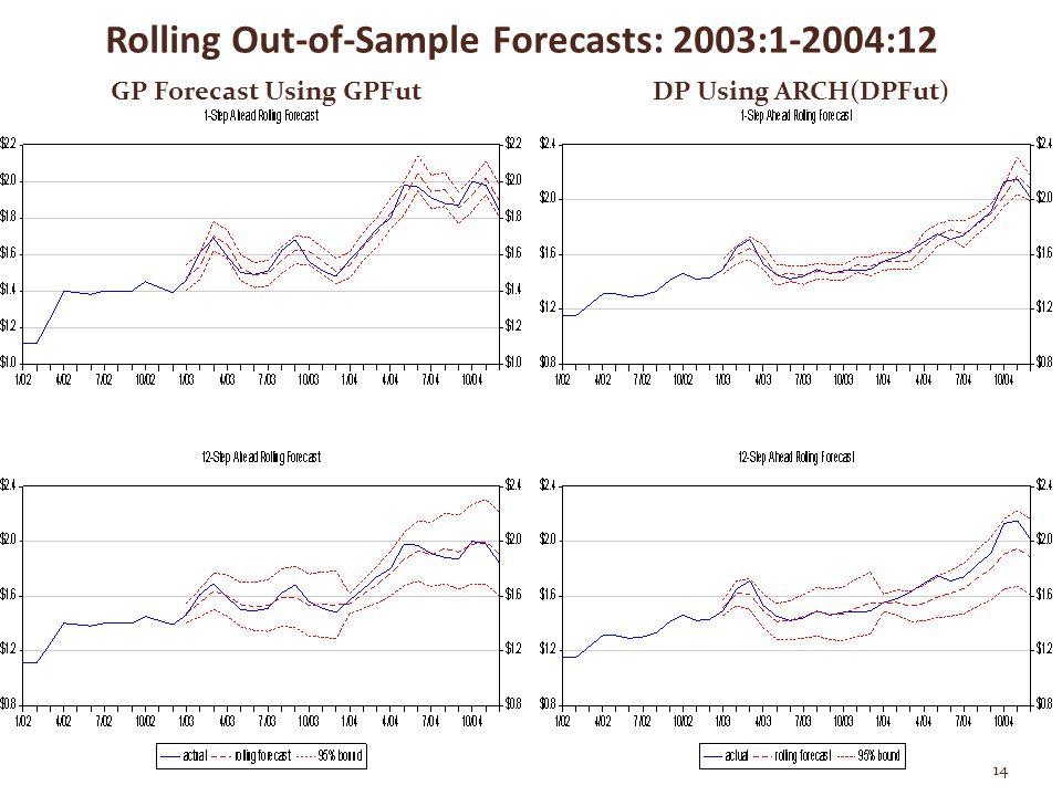 Rolling Out-of-Sample Forecasts: 2003:1-2004:12 GP Forecast Using GPFut DP Using ARCH(DPFut) 14