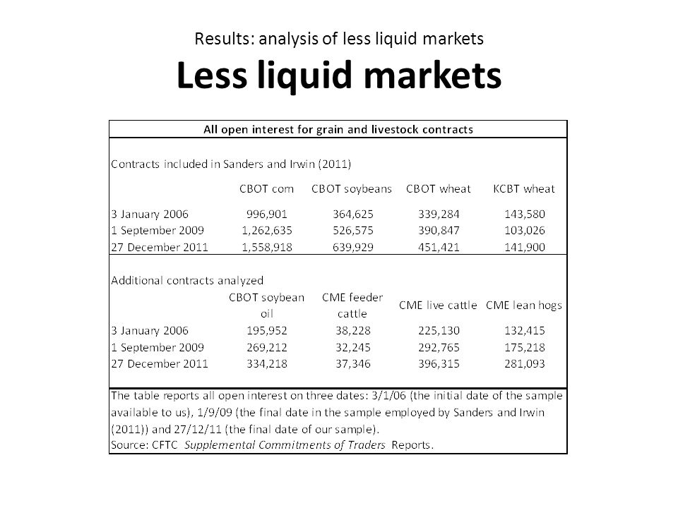 Results: analysis of less liquid markets Less liquid markets