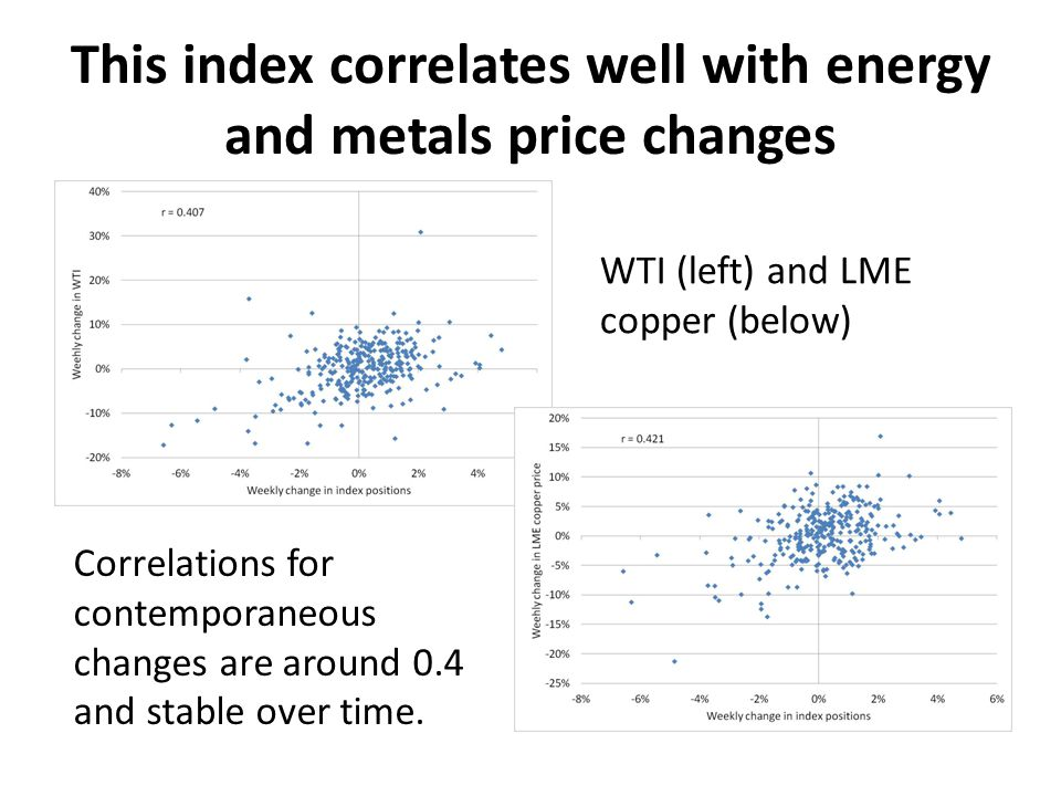 This index correlates well with energy and metals price changes WTI (left) and LME copper (below) Correlations for contemporaneous changes are around 0.4 and stable over time.