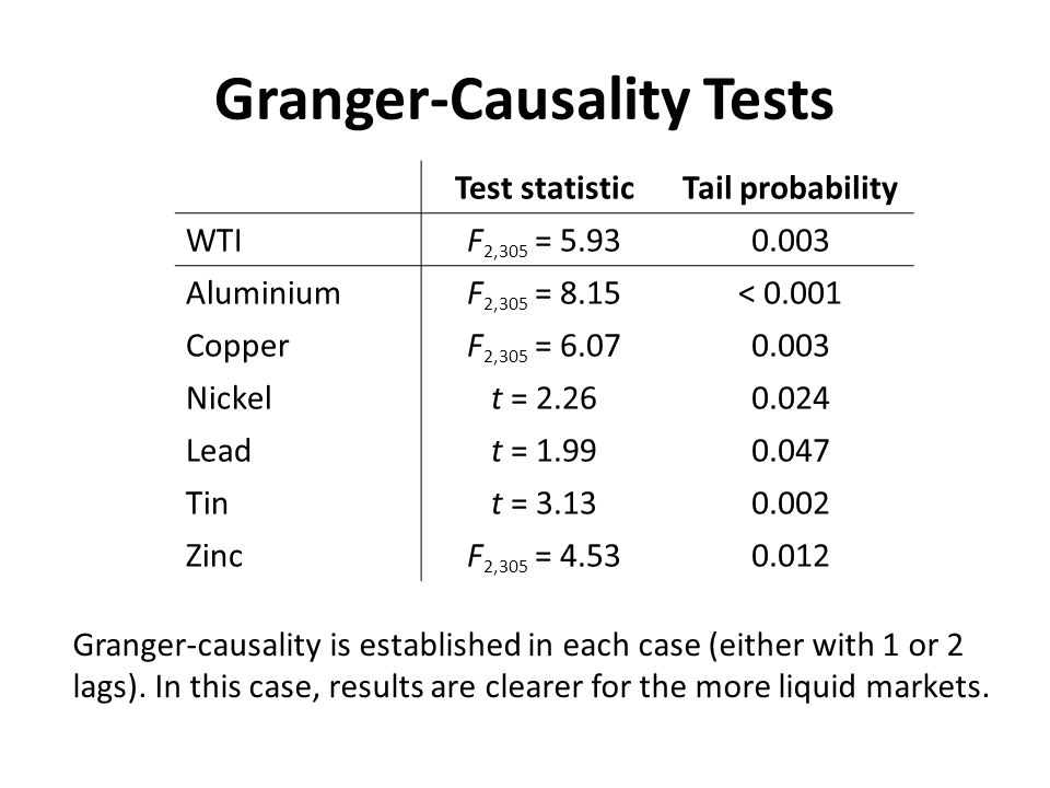 Granger-Causality Tests Test statisticTail probability WTIF 2,305 = 5.930.003 AluminiumF 2,305 = 8.15< 0.001 CopperF 2,305 = 6.070.003 Nickelt = 2.260.024 Leadt = 1.990.047 Tint = 3.130.002 ZincF 2,305 = 4.530.012 Granger-causality is established in each case (either with 1 or 2 lags).