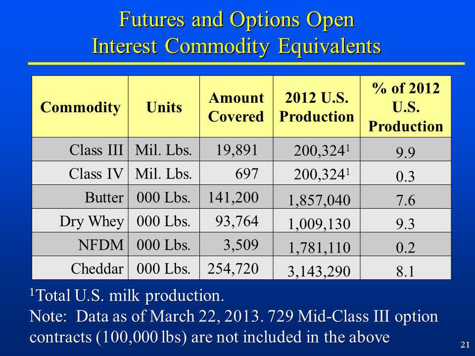 21 Futures and Options Open Interest Commodity Equivalents CommodityUnits Amount Covered 2012 U.S.