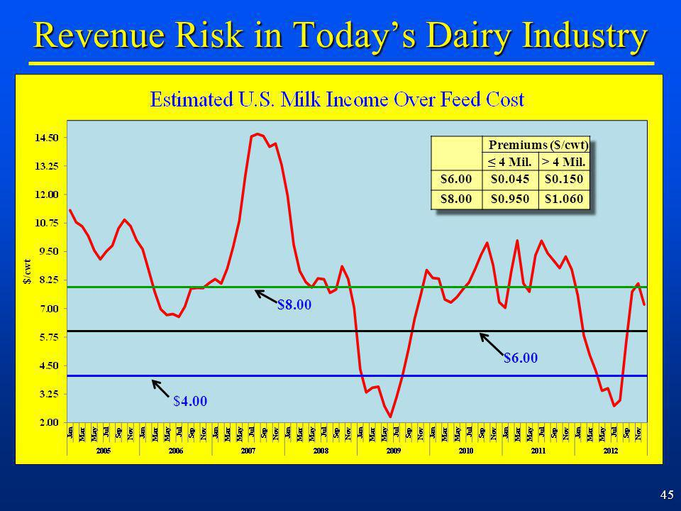 45 Revenue Risk in Todays Dairy Industry $4.00 $8.00 $6.00
