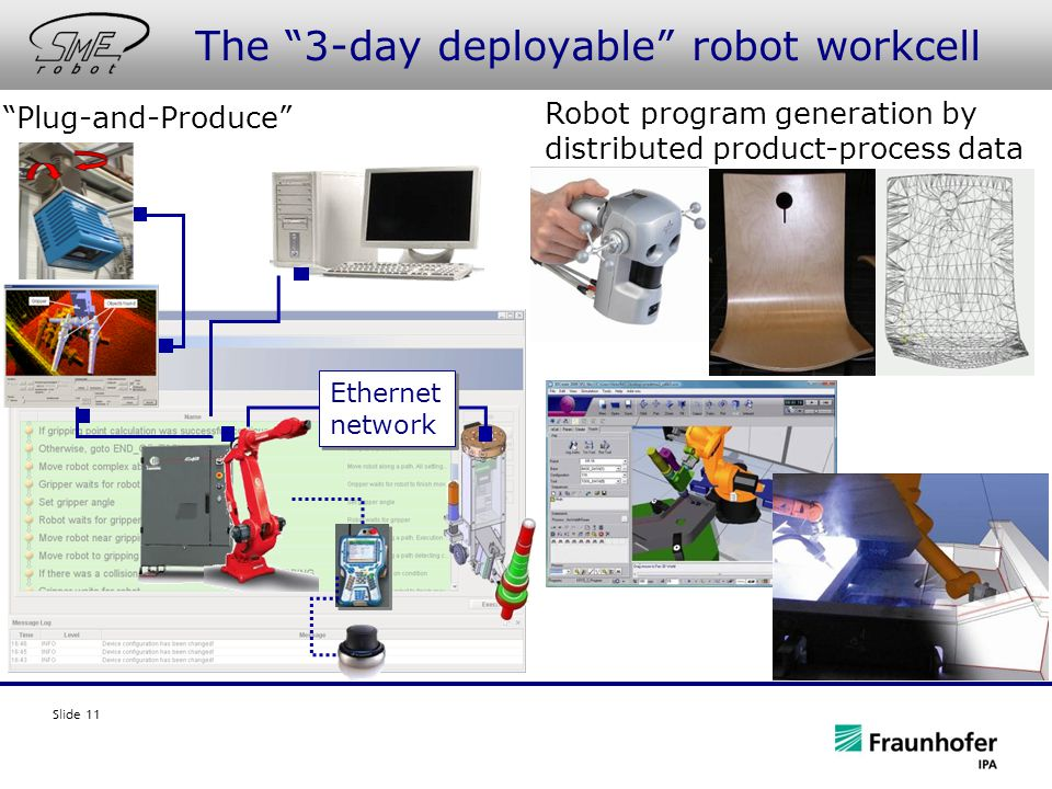 Slide 11 The 3-day deployable robot workcell Plug-and-Produce Robot program generation by distributed product-process data Ethernet network Ethernet network
