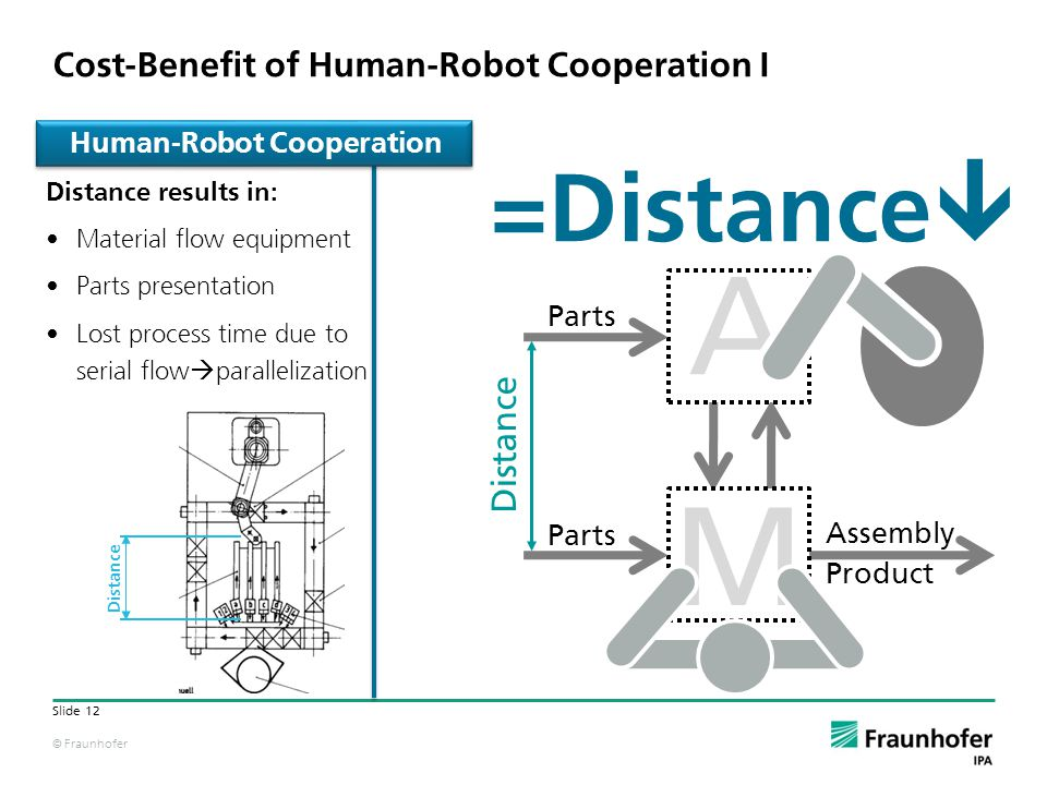 © Fraunhofer Slide 12 A M Distance results in: Material flow equipment Parts presentation Lost process time due to serial flow parallelization =Distance Human-Robot Cooperation Distance Cost-Benefit of Human-Robot Cooperation I Parts Distance Assembly Product