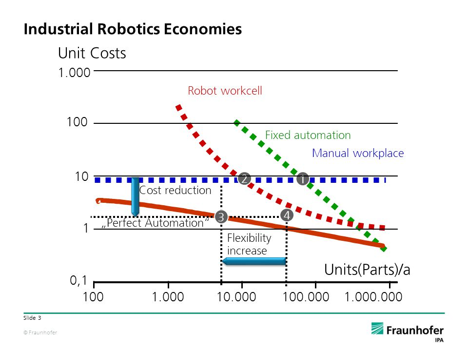© Fraunhofer Slide 3 Manual workplace 1 Fixed automation 2 Robot workcell Units(Parts)/a Perfect Automation Cost reduction 4 3 Flexibility increase Industrial Robotics Economies 1001.00010.000100.0001.000.000 Unit Costs 0,1 100 1.000 10 1