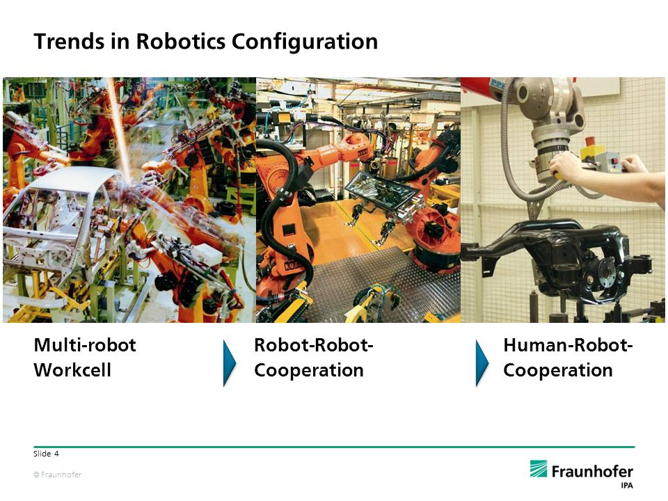 © Fraunhofer Slide 4 Multi-robot Workcell Robot-Robot- Cooperation Human-Robot- Cooperation Trends in Robotics Configuration