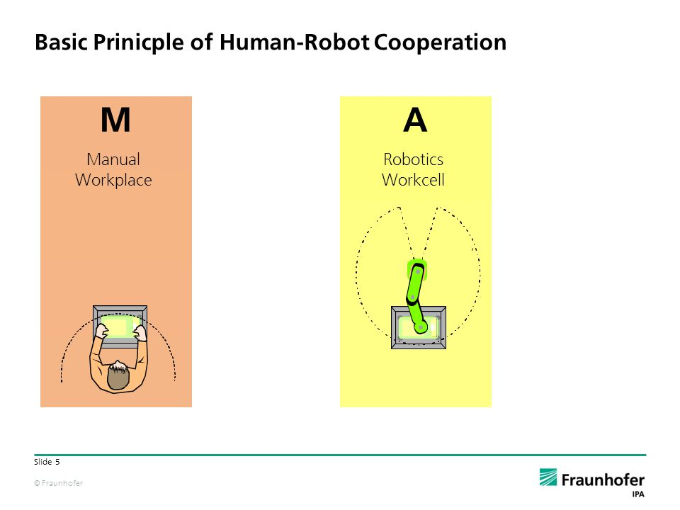 © Fraunhofer Slide 5 Basic Prinicple of Human-Robot Cooperation