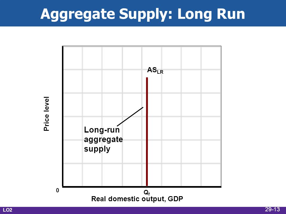 Aggregate Supply: Long Run Real domestic output, GDP Price level AS LR QfQf 0 Long-run aggregate supply LO