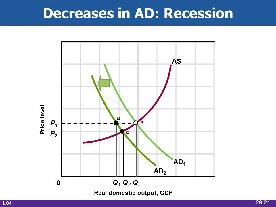 Decreases in AD: Recession Real domestic output, GDP Price level AD 1 AS P1P1 P2P2 Q1Q1 Q 2 QfQf AD 2 c a b 0 LO