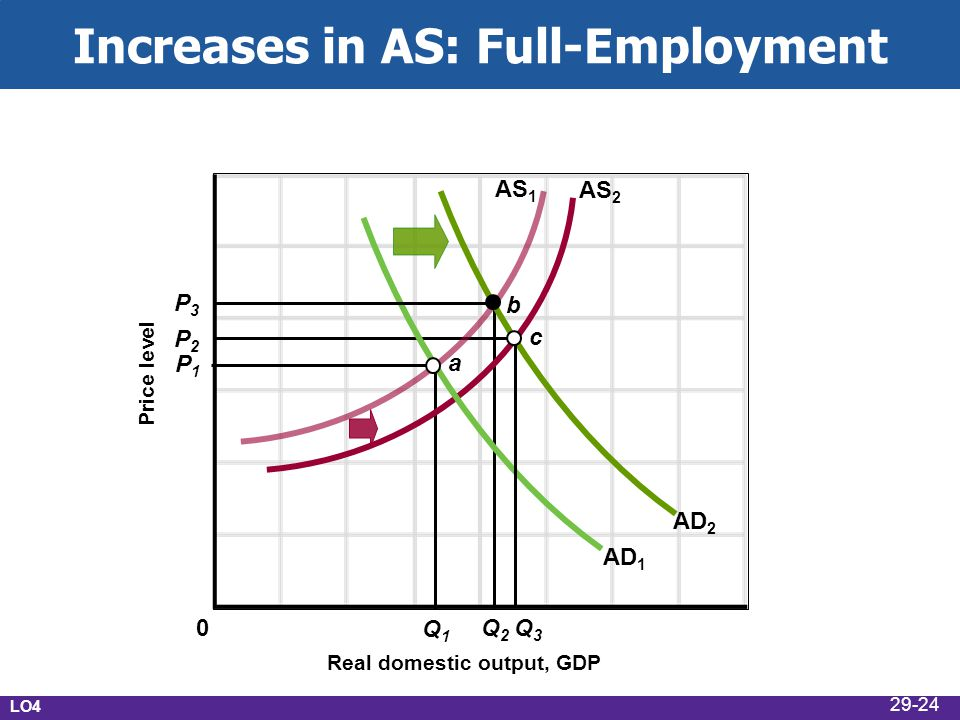 Increases in AS: Full-Employment Real domestic output, GDP Price level AD 1 AS 2 P1P1 P2P2 Q 2 Q1Q1 AS 1 b AD 2 c P3P3 Q3Q3 a 0 LO