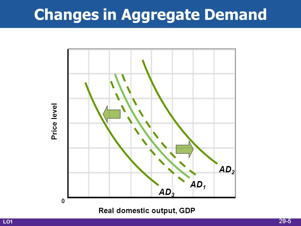 Changes in Aggregate Demand Real domestic output, GDP Price level AD 1 AD 3 AD 2 LO