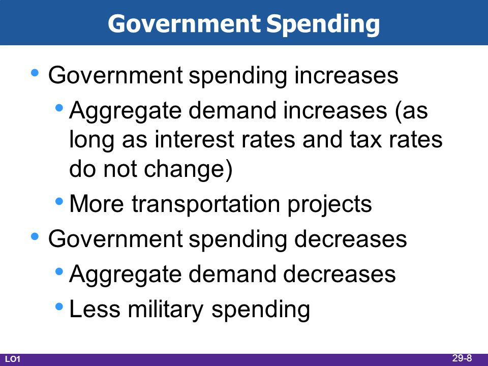 Government Spending Government spending increases Aggregate demand increases (as long as interest rates and tax rates do not change) More transportation projects Government spending decreases Aggregate demand decreases Less military spending LO1 29-8