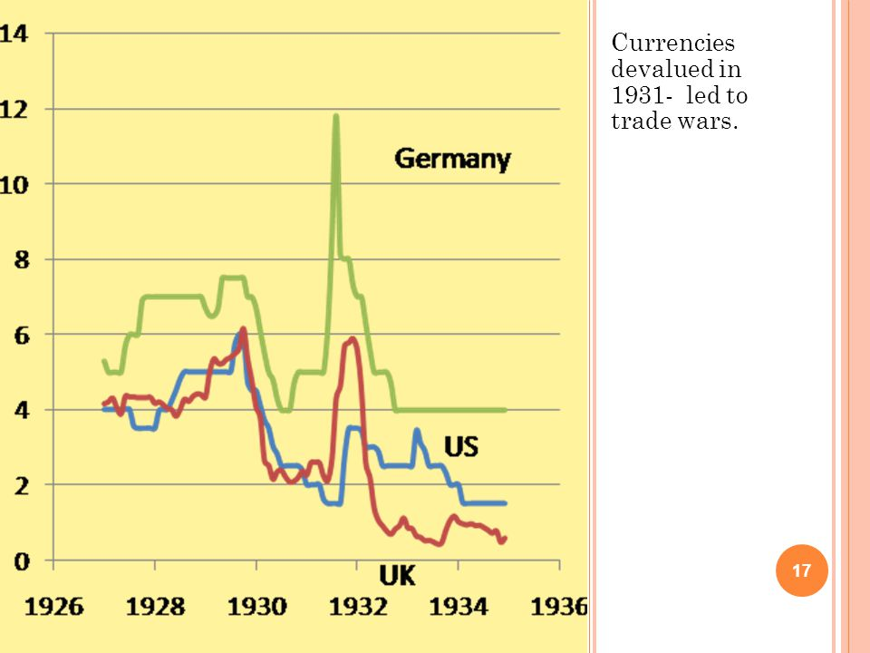 Currencies devalued in 1931- led to trade wars. 17
