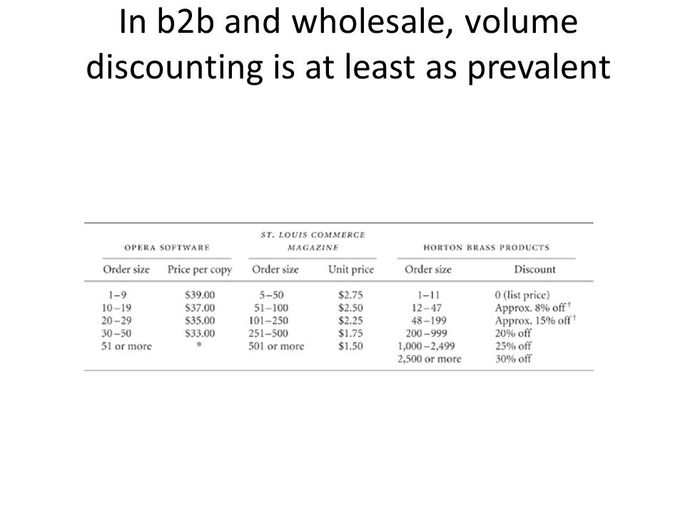 In b2b and wholesale, volume discounting is at least as prevalent