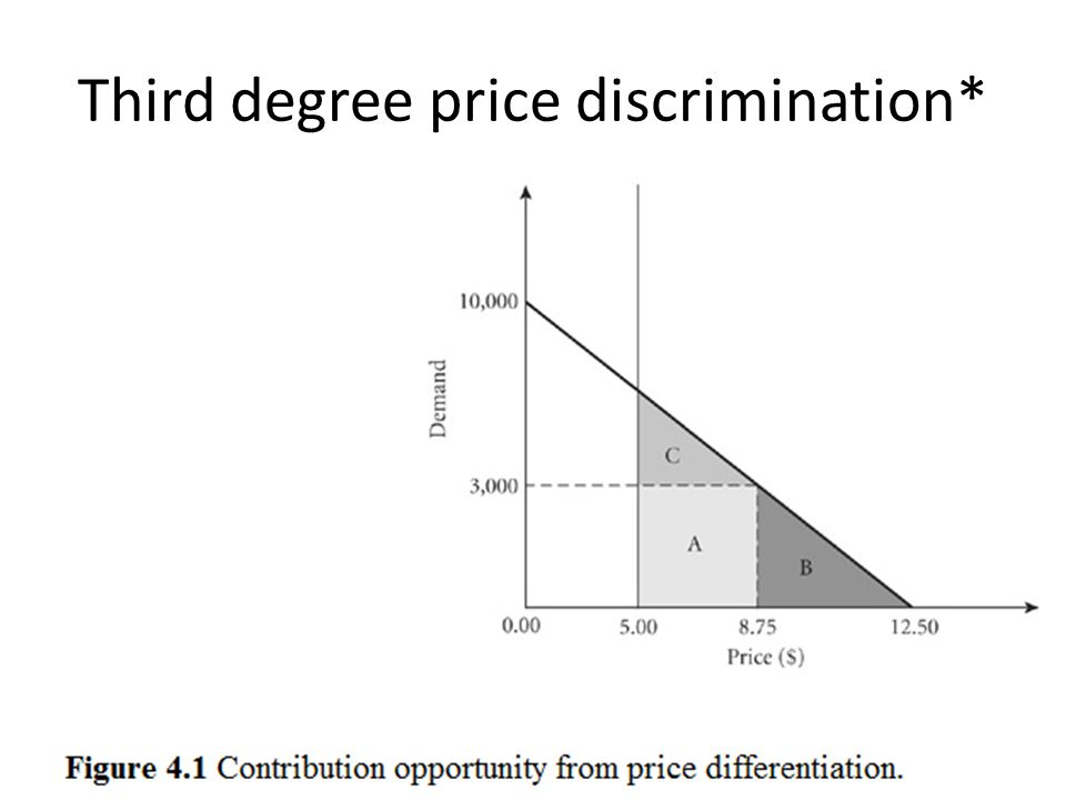 Third degree price discrimination*