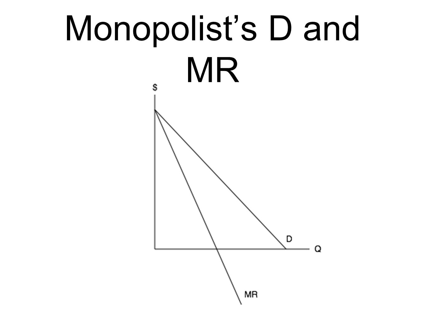 Monopolists D and MR
