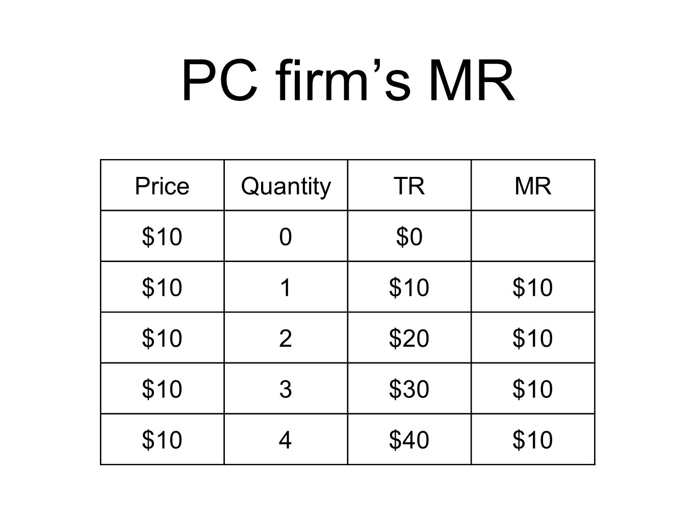 PC firms MR PriceQuantityTRMR $100$0 $101 2$20$10 3$30$10 4$40$10