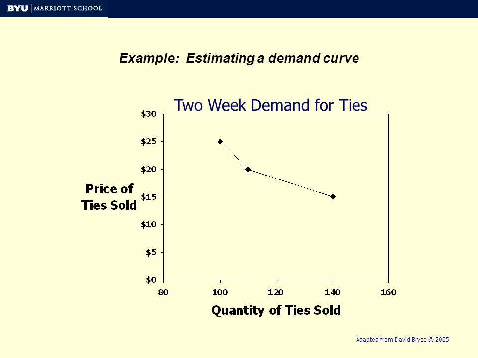 Two Week Demand for Ties Example: Estimating a demand curve Adapted from David Bryce © 2005