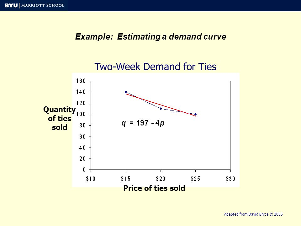 Two-Week Demand for Ties Quantity of ties sold Price of ties sold Example: Estimating a demand curve Adapted from David Bryce © 2005