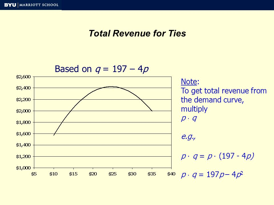 Total Revenue for Ties Based on q = 197 – 4p Note: To get total revenue from the demand curve, multiply p q e.g., p q = p (197 - 4p) p q = 197p – 4p 2