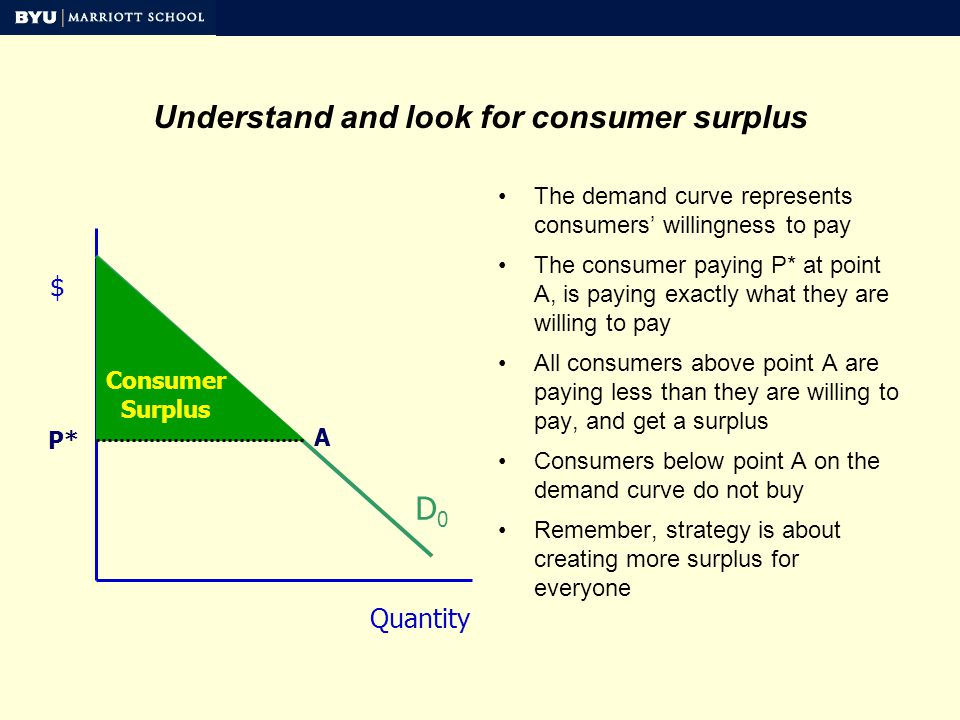 Understand and look for consumer surplus The demand curve represents consumers willingness to pay The consumer paying P* at point A, is paying exactly what they are willing to pay All consumers above point A are paying less than they are willing to pay, and get a surplus Consumers below point A on the demand curve do not buy Remember, strategy is about creating more surplus for everyone $ Quantity D0D0 P* A Consumer Surplus