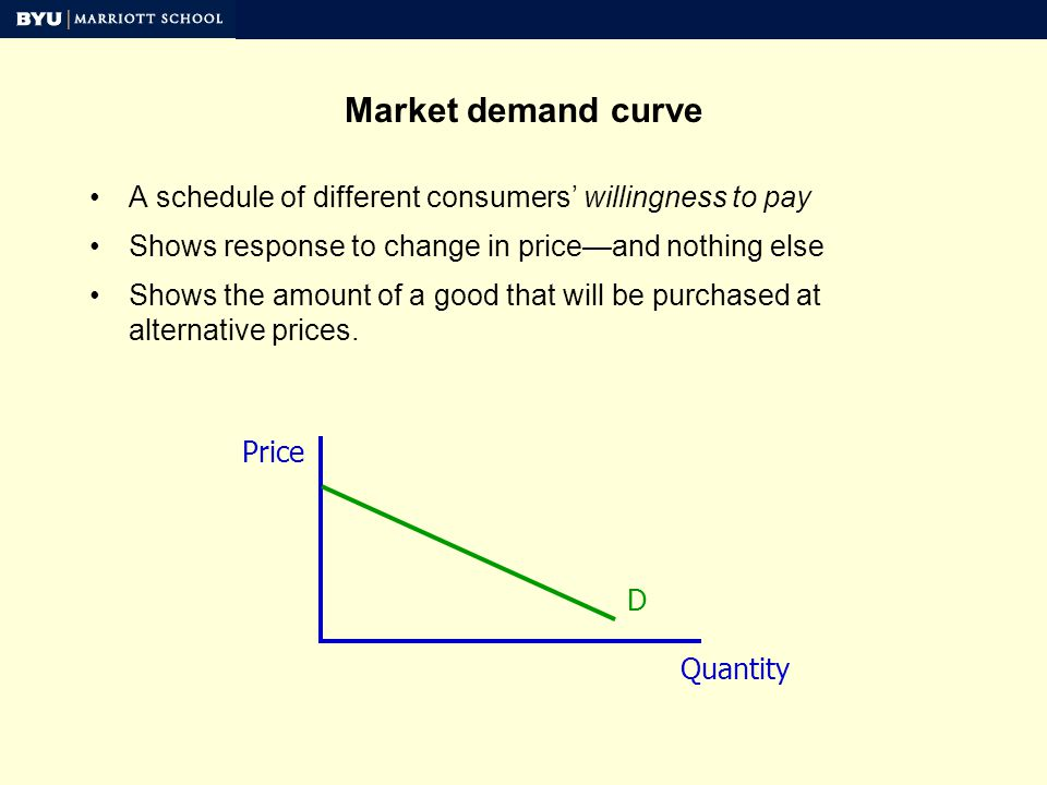 Market demand curve A schedule of different consumers willingness to pay Shows response to change in priceand nothing else Shows the amount of a good that will be purchased at alternative prices.