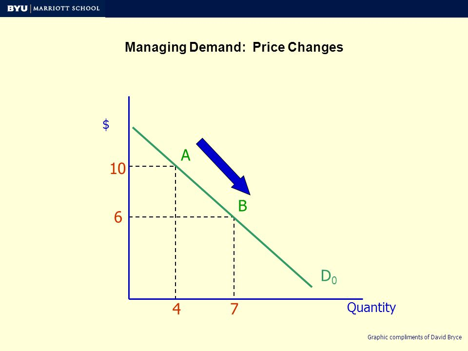 Managing Demand: Price Changes $ Quantity D0D0 4 10 A 7 6 B Graphic compliments of David Bryce